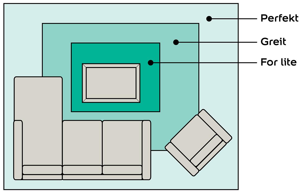 Strektegning som viser hvor stort teppet skal være under sofagruppen